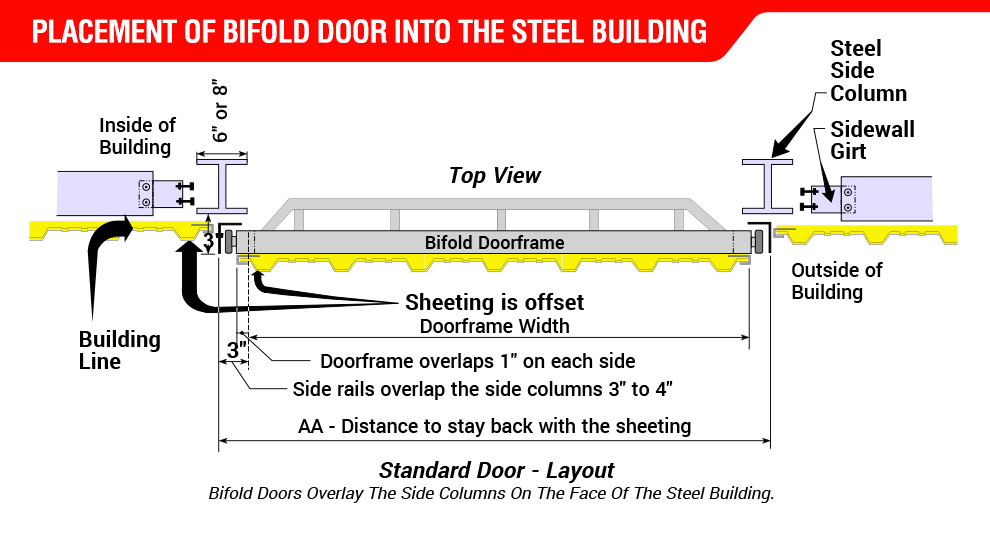 Placement of Bifold Door into the Steel Building