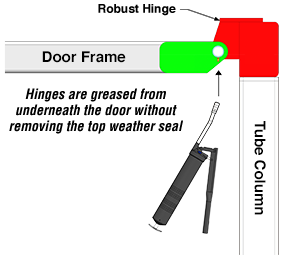 Greasable door hinges