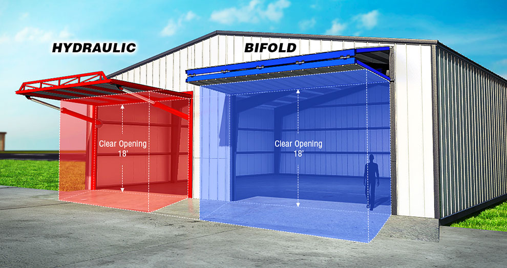 Headroom: 2 different styles of overhead door (hydraulic or bifold), same clear opening.