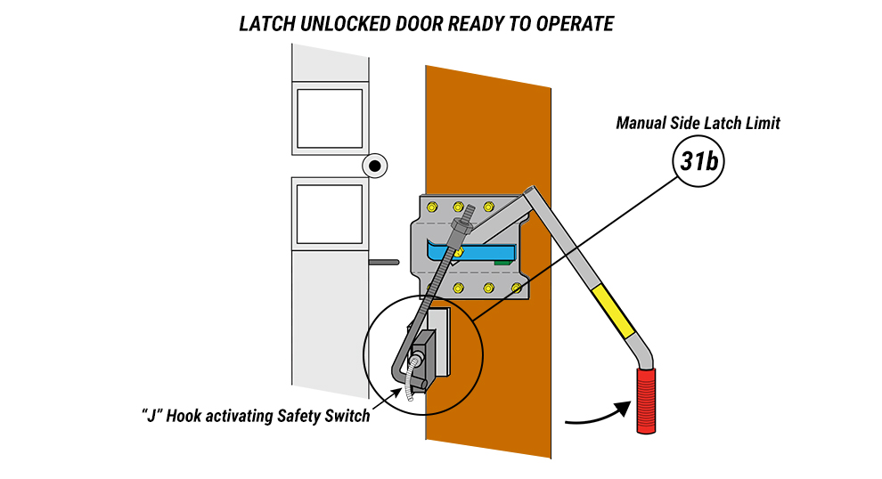 Manual Side Latch Safety Switches to close your Schweiss Airpark Liftstrap Hangar Doors
