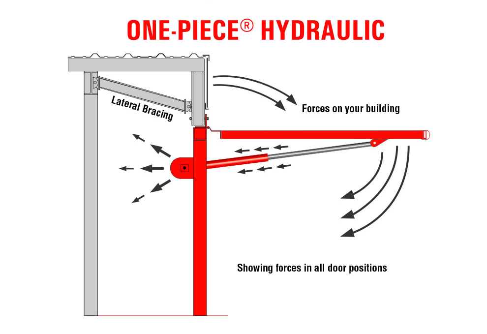 Hydraulic Arm Door Detail : Hydraulic door design forces stress on building