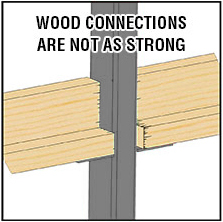 Wood Connections aren't strong