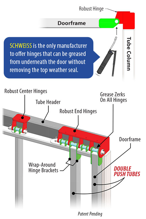 schweiss hinges and push tubes