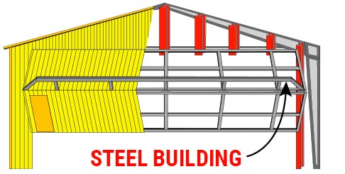 Steel Buildings -