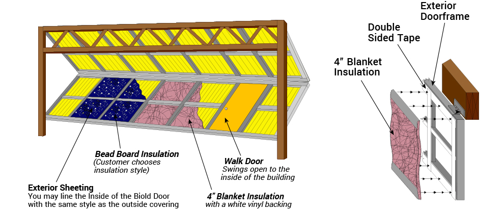 Blanket Insulation is applied to door for a better R factor