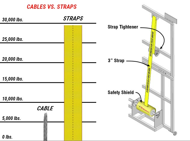 Lifting Strength Chart - Cables Vs. Straps