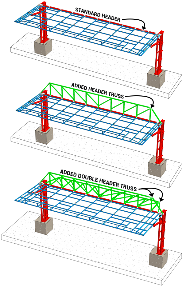 The Added Double Header Truss, The Standard Header and Added Header Truss Design Designed by Schweiss