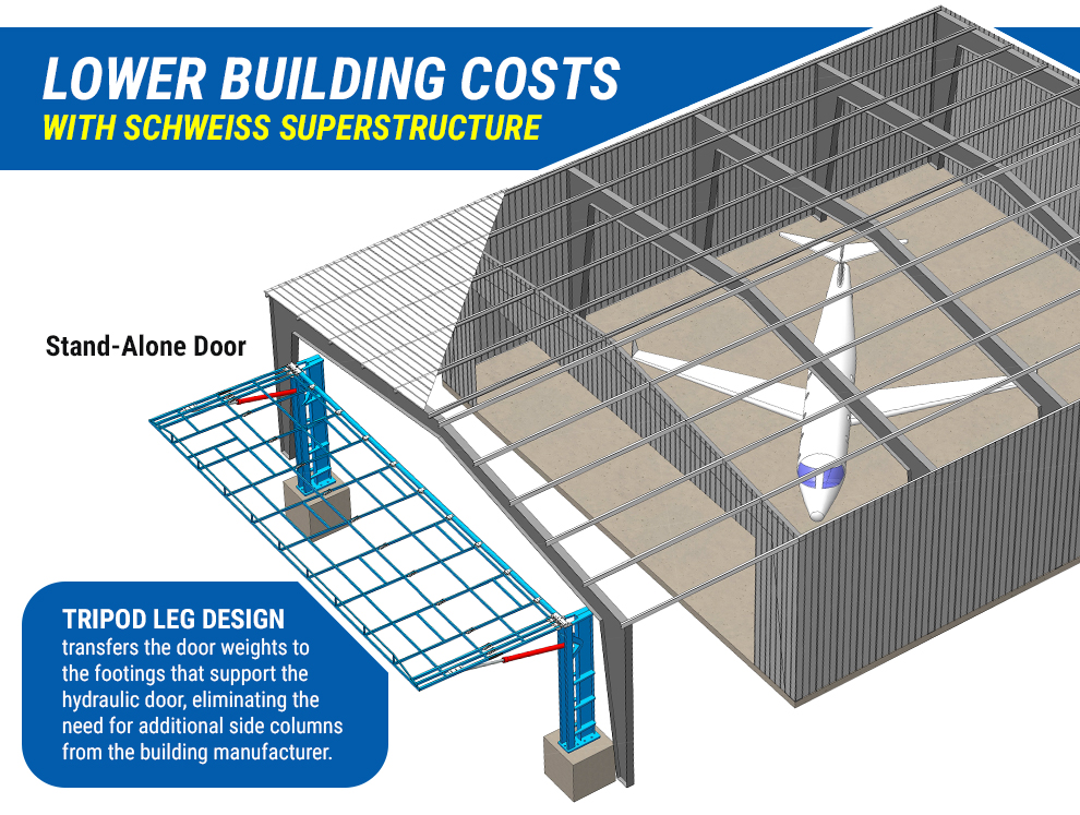 Lower Building Costs with Schweiss Superstructures . . . Stand-Alone Door . . . Tri-Pod Leg Design