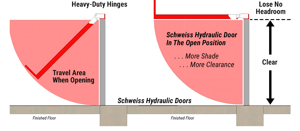 Schweiss Hydraulic Door In the Open Position - Schweiss Hydraulic Door Travel Area when Opening