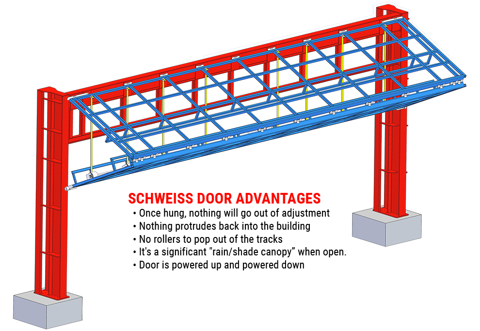 Schweiss Doors Advantages