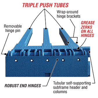 Triple push tube, heavy-duty hinges