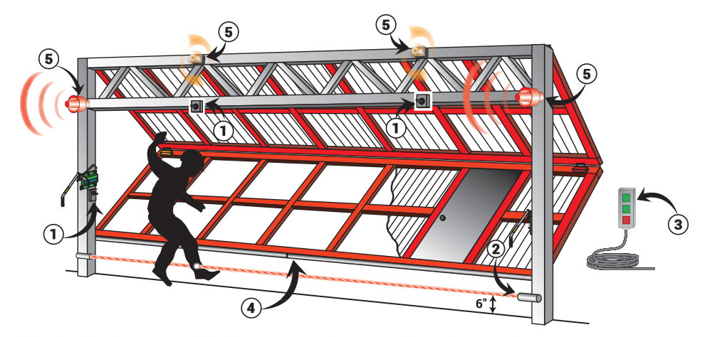 Illustration of bifold door with upgrade equipment callouts